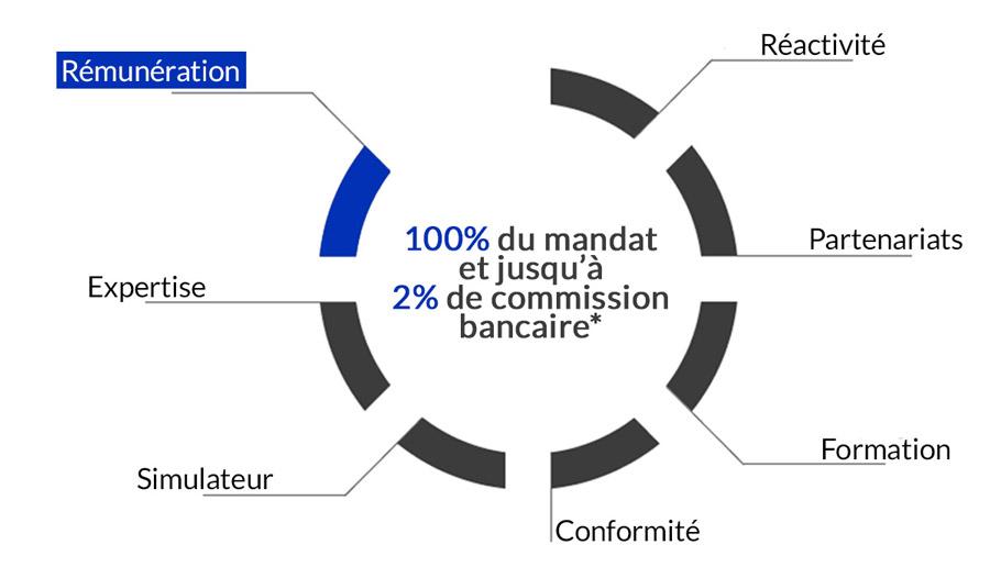 engagements parcours clients groupe odace affiliation remuneration avantages groupe odace